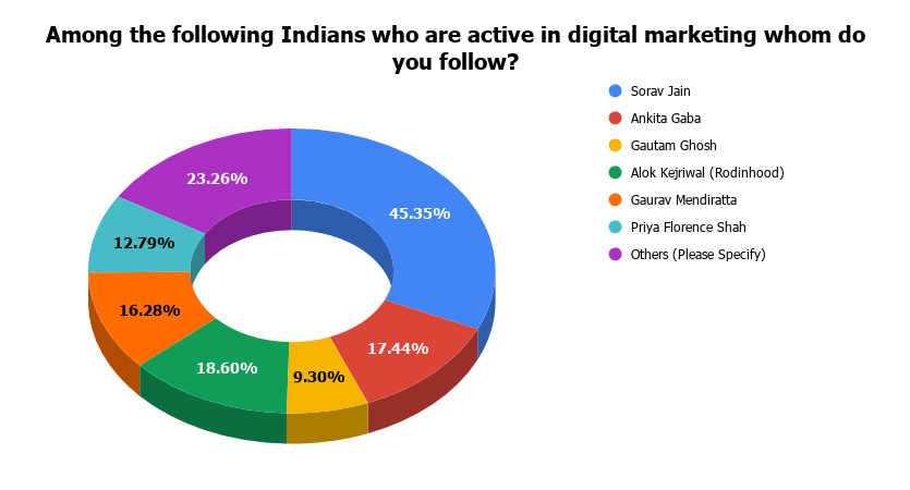 Among the following Indians who are active in digital marketing whom do you follow