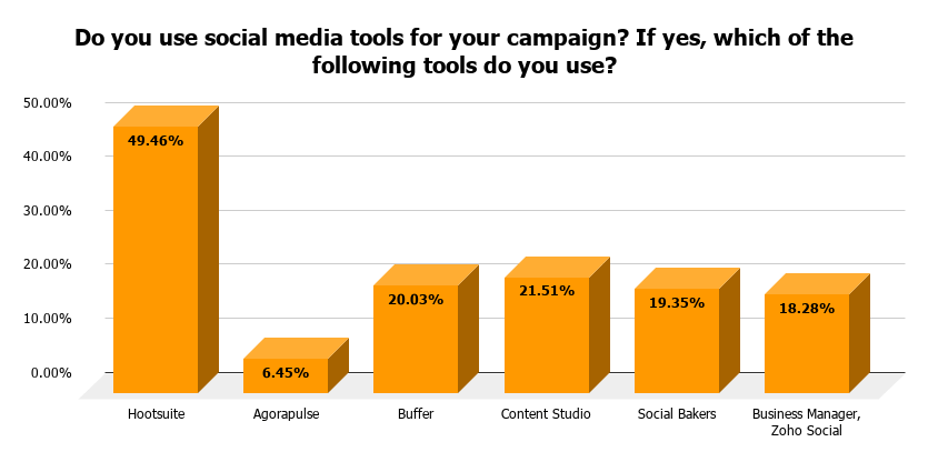 Do you use social media tools for your campaign- If yes, which of the following tools do you use