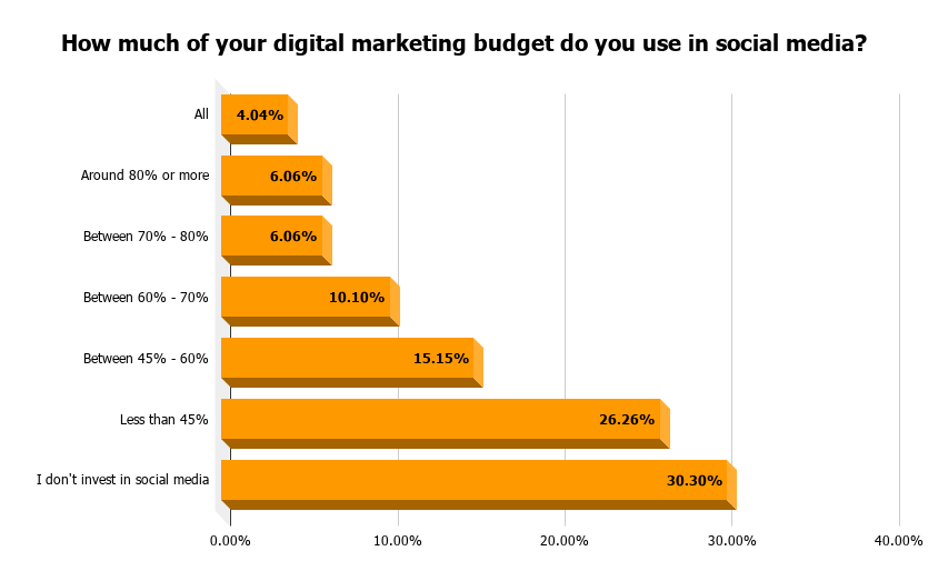 How much of your digital marketing budget do you use in social media