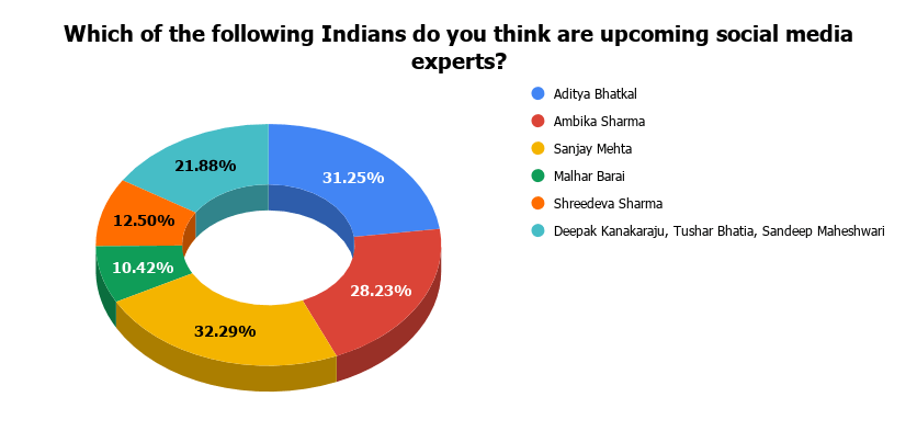 Which of the following Indians do you think are upcoming social media experts