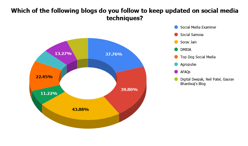 Which of the following blogs do you follow to keep updated on social media techniques