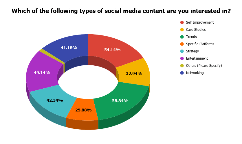 Which of the following types of social media content are you interested in